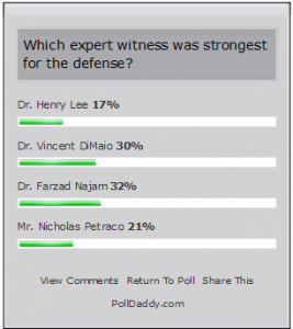 PollDaddy Results 06282010 Defense Experts